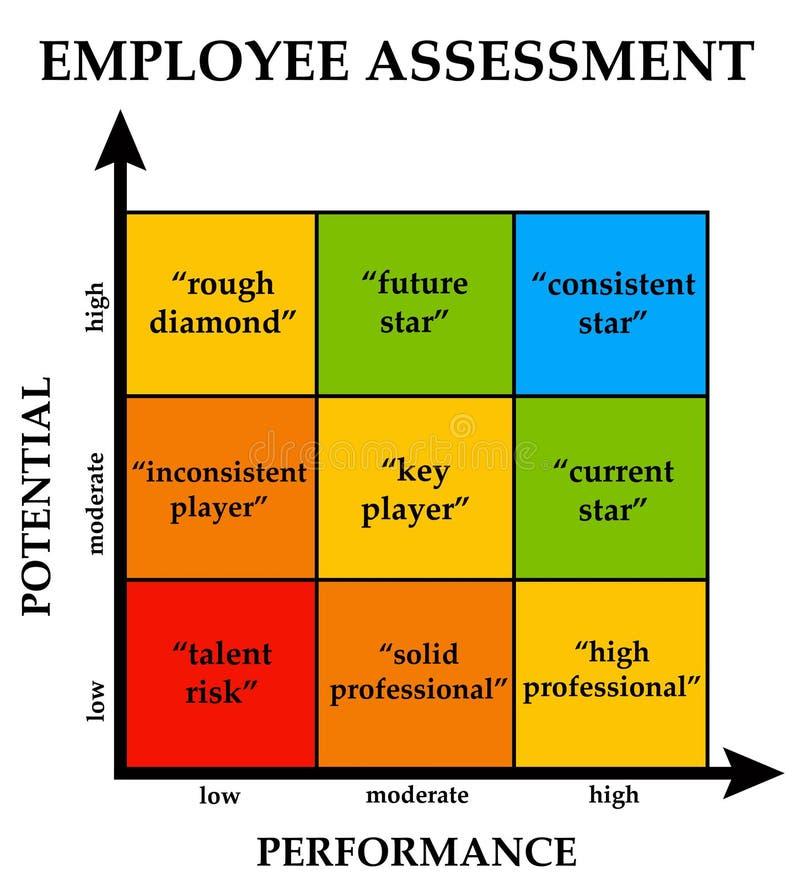 Workforce assessment royalty free illustration