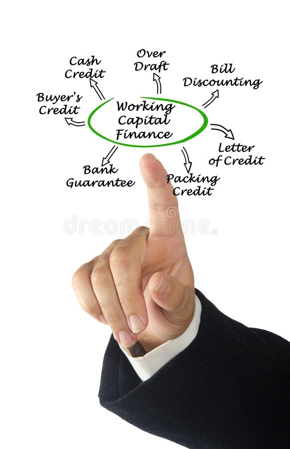 Working Capital Finance royalty free stock photography