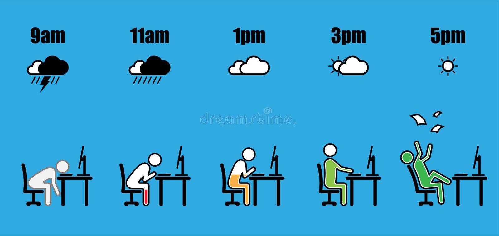 Working hour evolution weather battery level. Abstract working hours life cycle from nine am to five pm concept in stick figure sitting at office desk with vector illustration