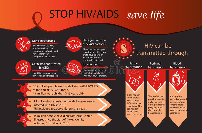 World Aids Day concept. Aids Infographics. World Aids Day concept. Vector illustration. Awareness HIV AIDS vector illustration