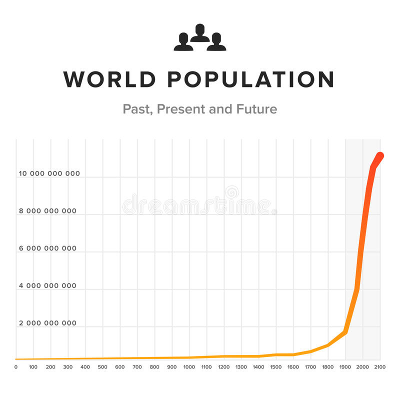 World population graph chart on white background. Past, present and future time chart. World population graph chart with icon. Template for design vector illustration