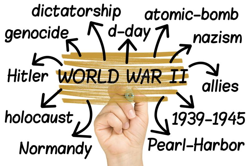 World war 2 or II Wordcloud or tagcloud hand highlighting isolated. On white royalty free stock photos