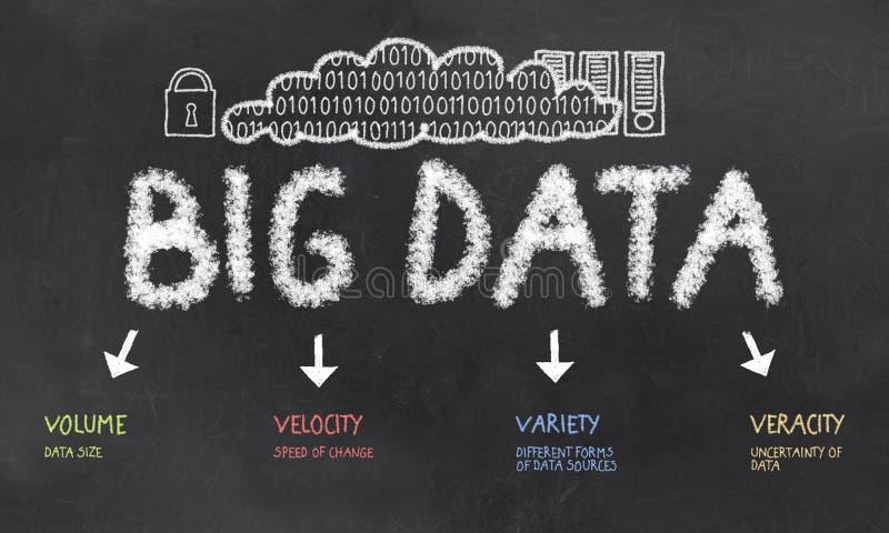 Wort-Wolke mit Ausdrücken von großen Daten