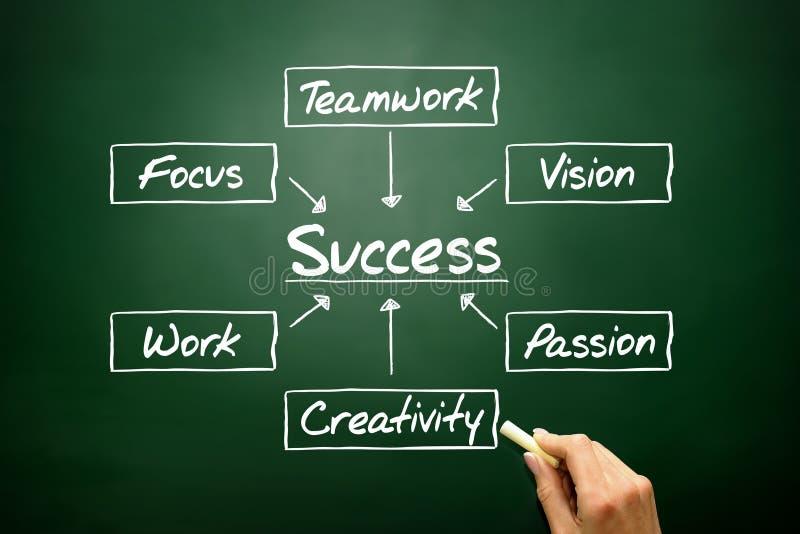 Wręcza patroszonemu sukcesowi spływową mapę, biznesowy pojęcie na blackboard obraz royalty free