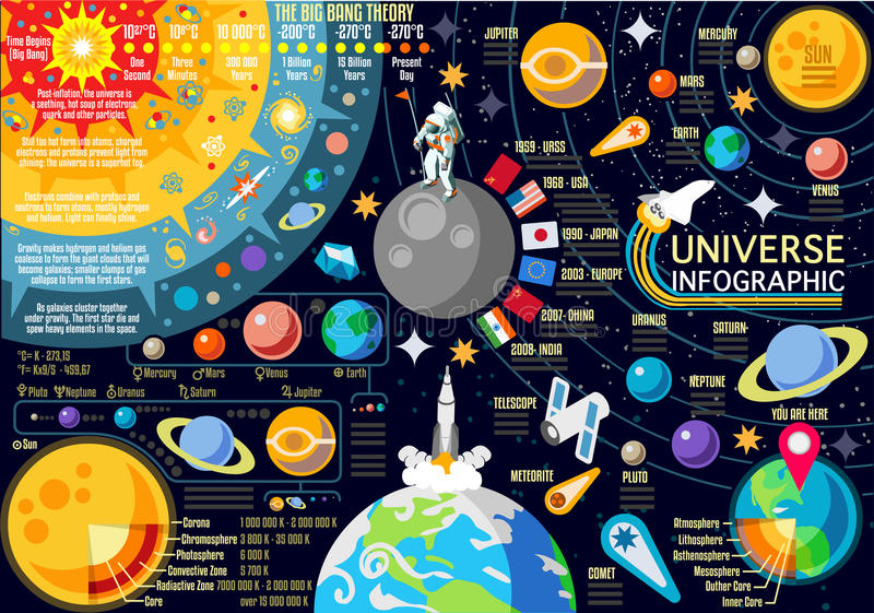 Wszechświatu 01 pojęcie Isometric royalty ilustracja