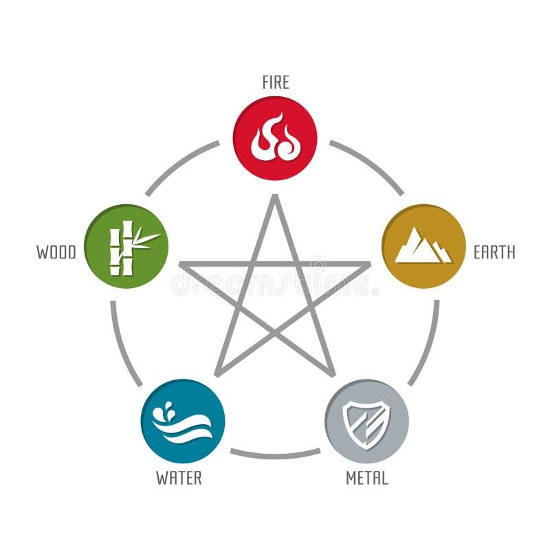 Free WU XING China 5 Elements Of Nature Circle Icon Sign. Water, Wood, Fire, Earth, Metal. Chart Circle Loop Vector Design Stock Photos - 163048703
