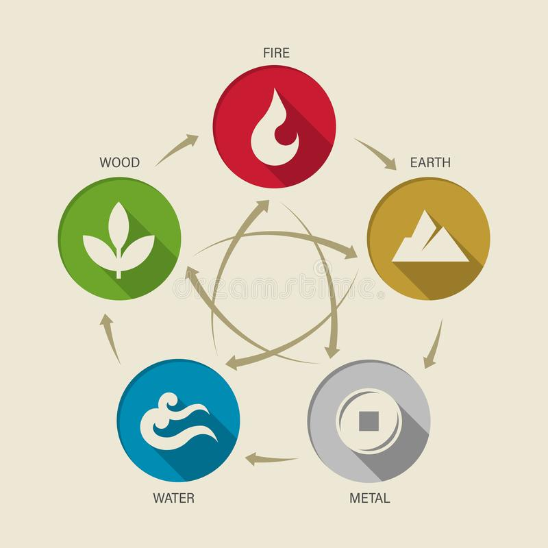 WU XING China 5 elements of nature circle icon sign. Water, Wood, Fire, Earth, Metal. chart circle loop vector design royalty free illustration