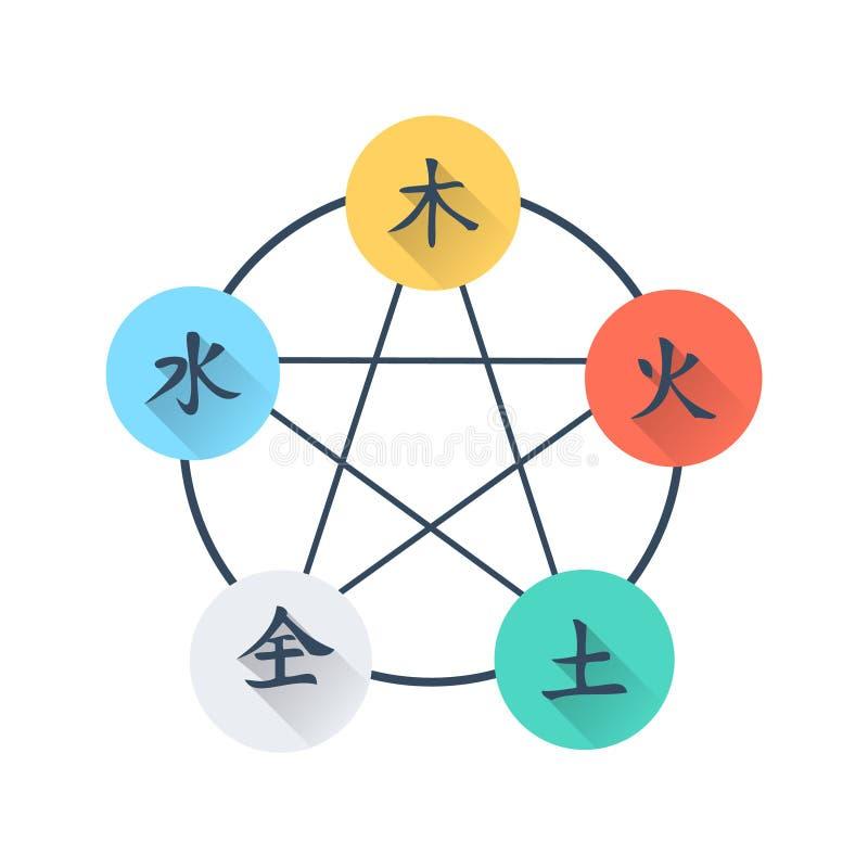 Wu Xing Flat Icon - cinco elementos stock de ilustración