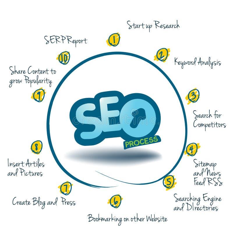 Wykres pokazuje 10 kroków SEO royalty ilustracja