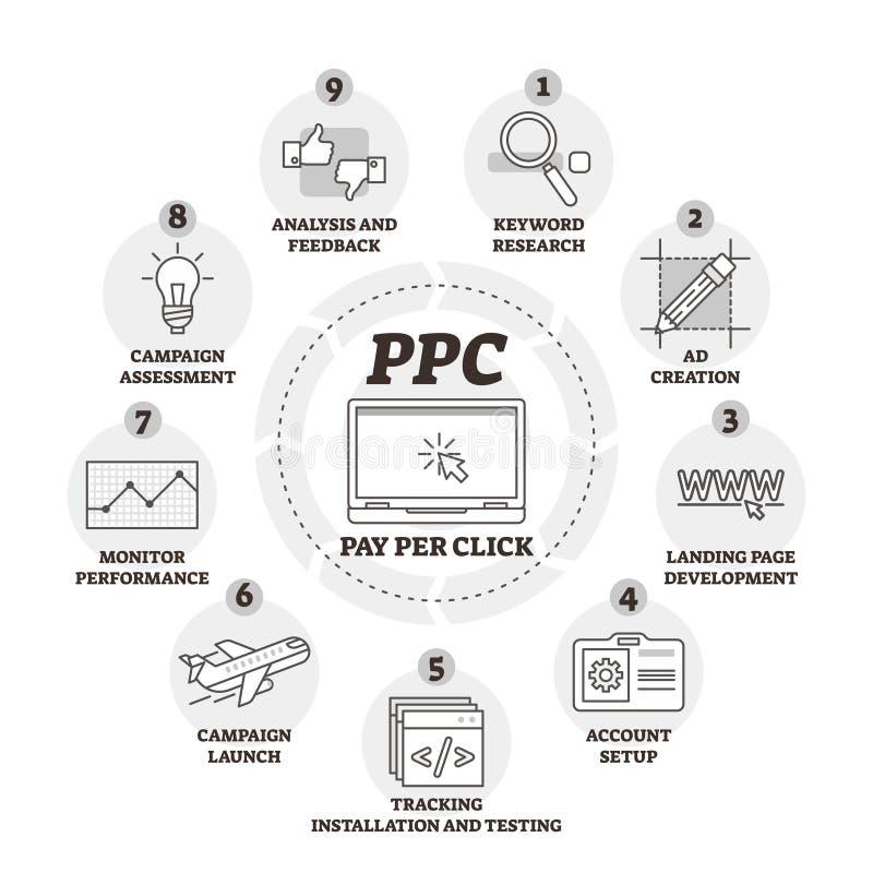 Wynagrodzenie na stuknięcia lub PPC wektoru ilustrację Przylepiający etykietkę wyjaśnienie infographic ilustracji