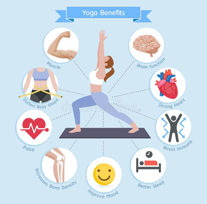Yoga benefits. Vector illustrations diagram. royalty free illustration