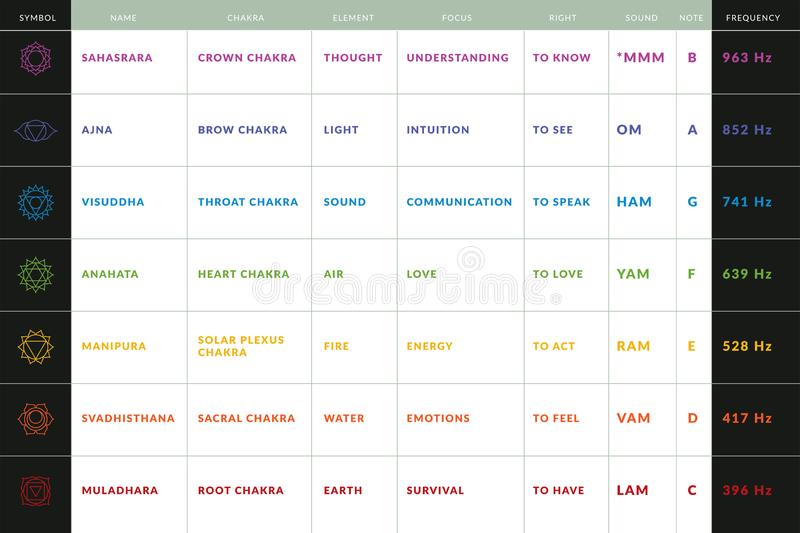 Yoga chakras information spreadsheet with symbols, sanskrit names, colors, locations, meanings, rights, elements. Mantras and mosical notes assotiations and vector illustration