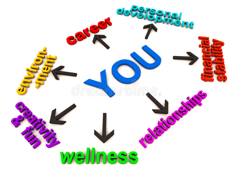You and life. Your areas or concern or priority in life, like career development finances relations wellness and creativity etc shown by words in 3d on white vector illustration