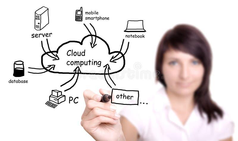 Young woman drawing cloud computing diagram. Young businesswoman drawing cloud computing Application royalty free stock photo