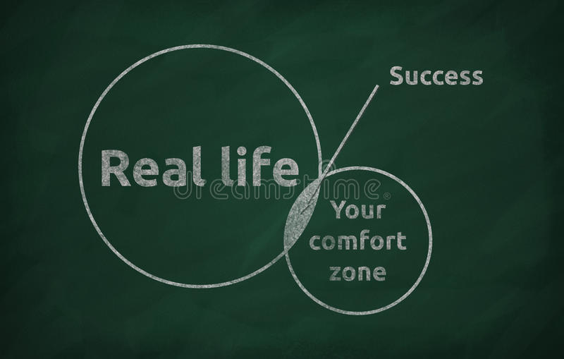 Your comfort zone. Blackboard concept for leaving your comfort zone behind and moving in to the real life royalty free stock photo