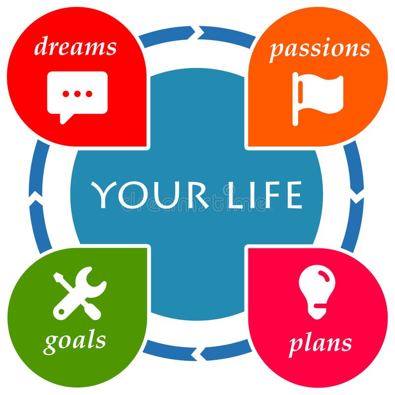 Your life. Living your life with dreams, passions, goals and plans stock illustration