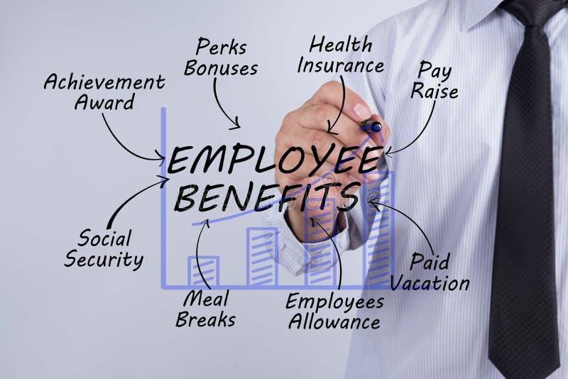 Zakenmanhand die werknemersvoordelen, Bedrijfsconcept trekken stock fotografie