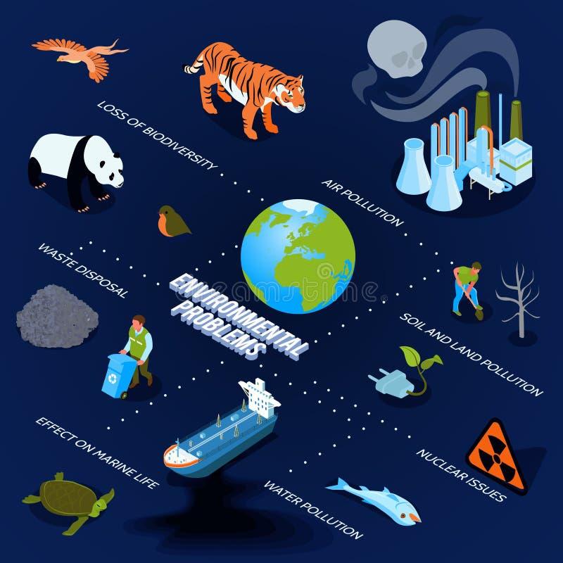 Zanieczyszczenia Isometric Flowchart royalty ilustracja