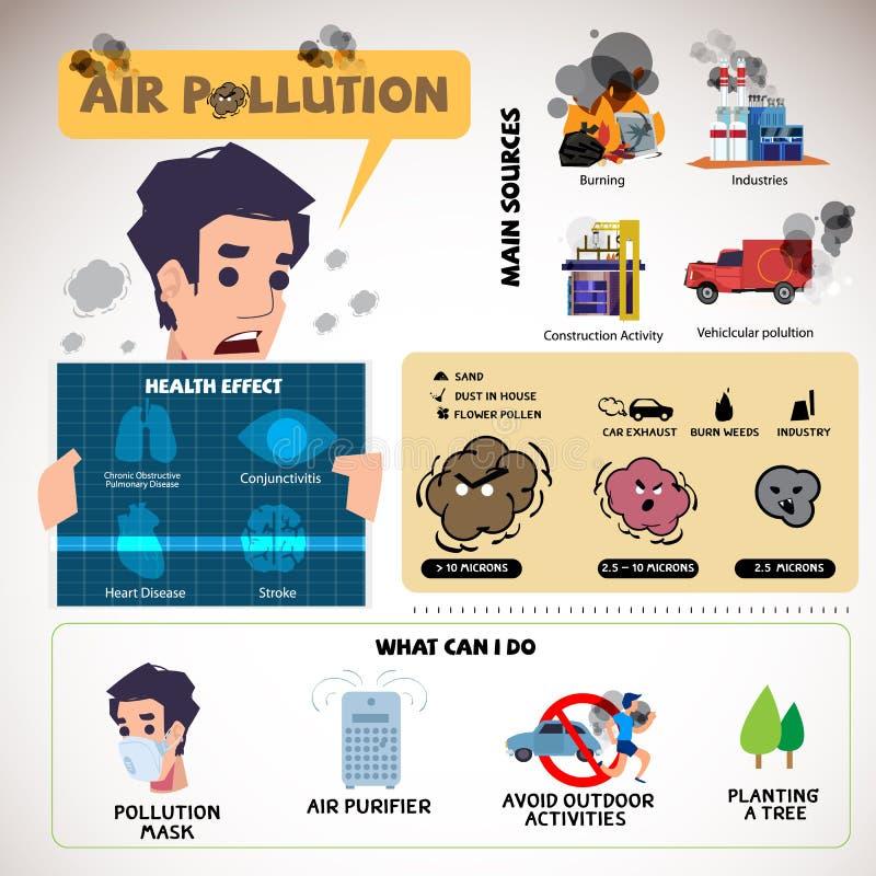 Zanieczyszczenie powietrza infographic - fotografia stock