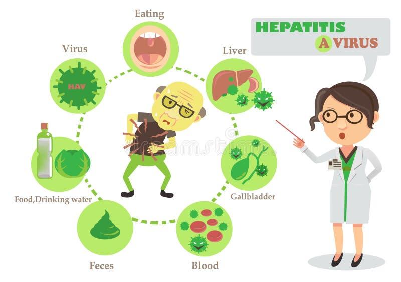 Zapalenia wątroby A wirus royalty ilustracja