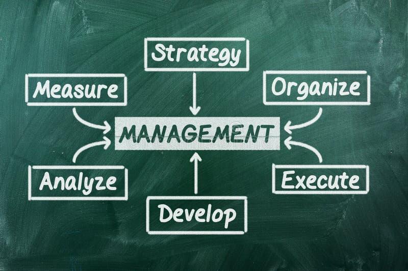 Zarządzanie ilustracji