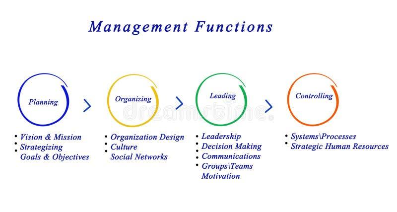 Zarządzanie funkcje ilustracji
