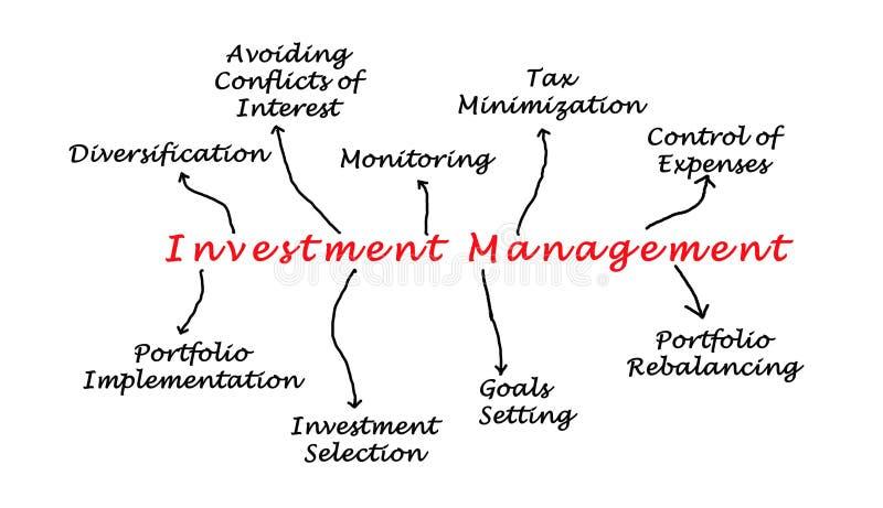 Zarządzanie inwestycyjne royalty ilustracja