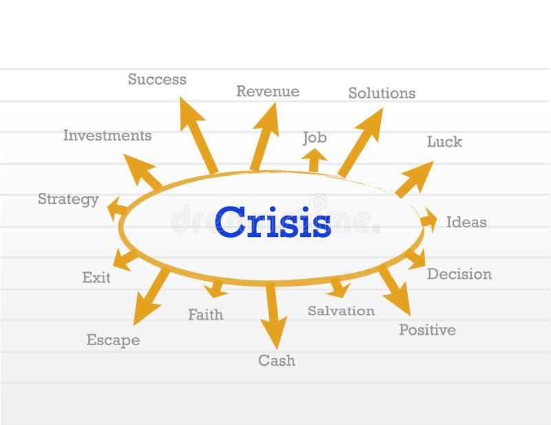 Zarządzanie kryzysowe proces diagram ilustracja wektor