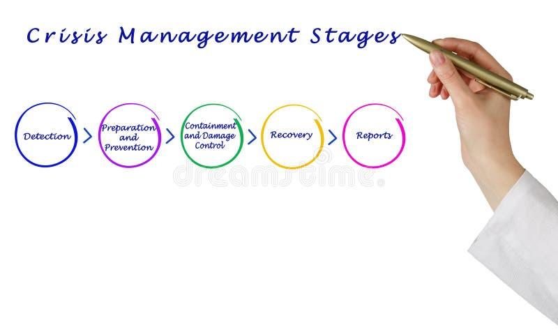 Zarządzanie Kryzysowe sceny obraz stock