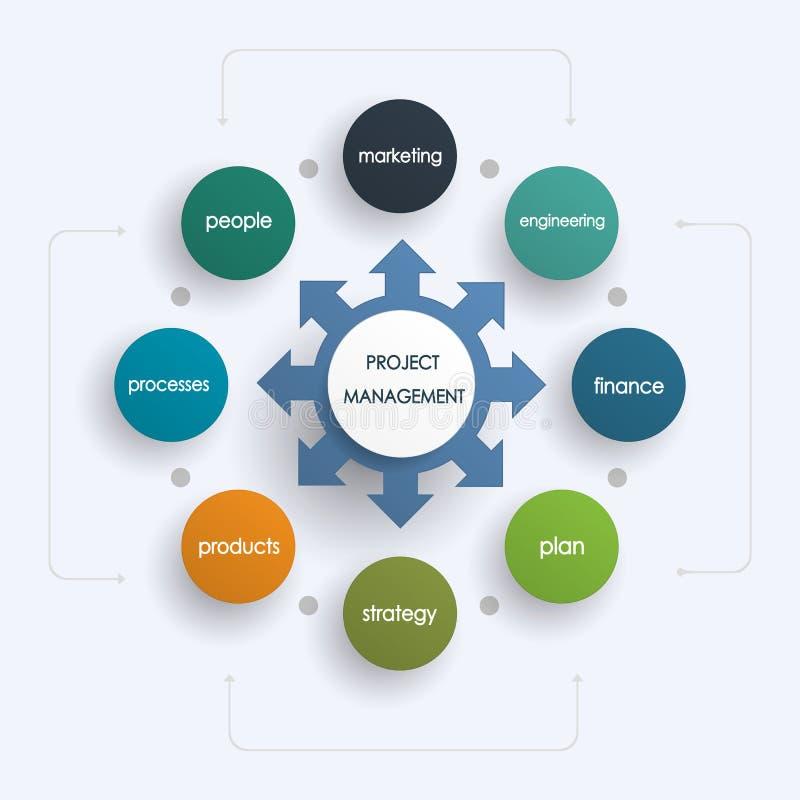 Zarządzanie projektem plan biznesowy royalty ilustracja