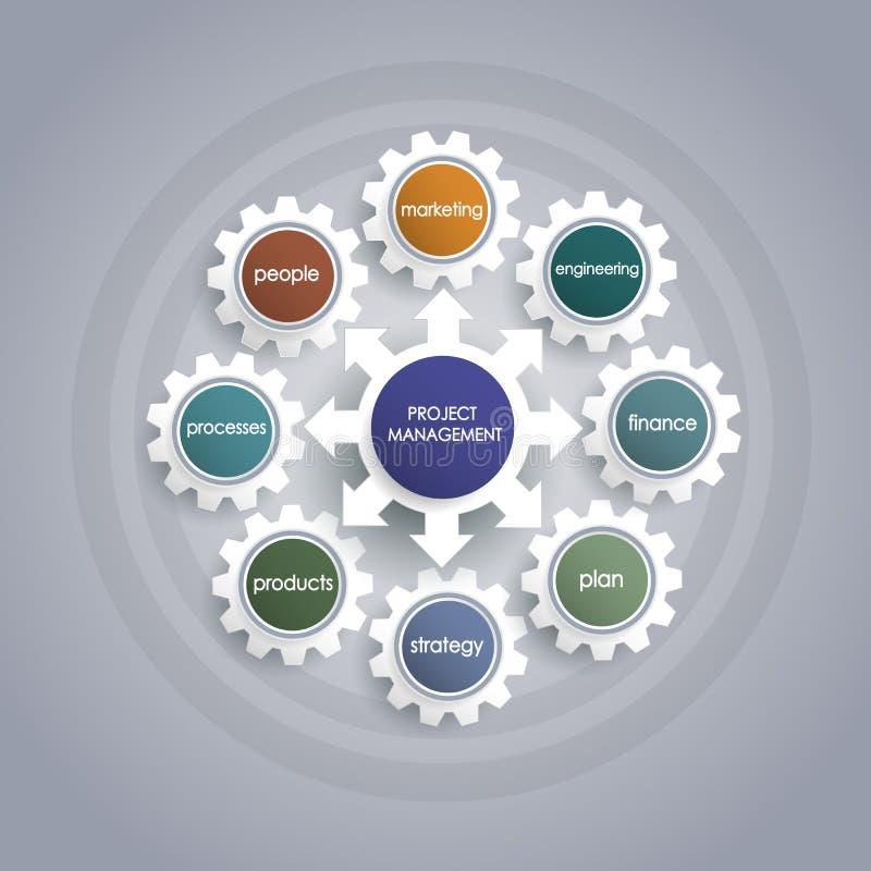 Zarządzanie projektem plan biznesowy z przekładni koła kształtem ilustracja wektor