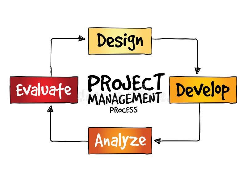 Zarządzanie projektem proces royalty ilustracja