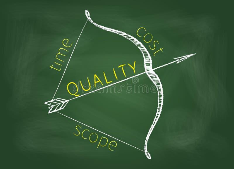 Zarządzanie projektem trójboka łęk ilustracja wektor