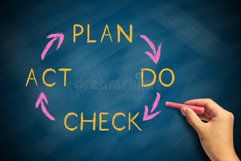 Zarządzanie przedsiębiorstwem cykl ilustracja wektor