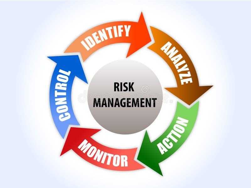 Zarządzanie ryzykiem diagram z 5 kroków rozwiązaniem ilustracja wektor