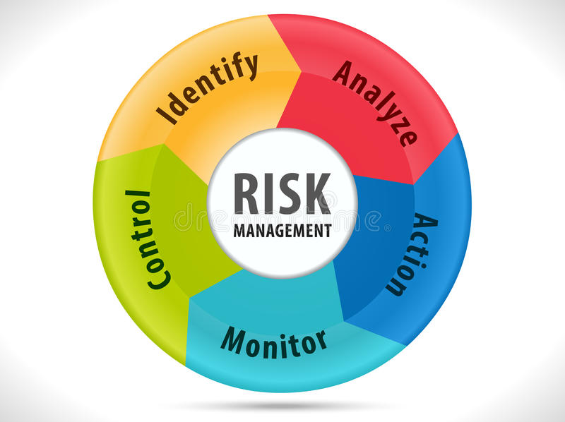 Zarządzanie ryzykiem diagram z 5 kroków rozwiązaniem ilustracji
