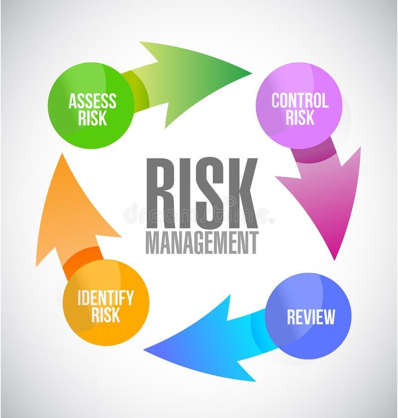 zarządzanie ryzykiem koloru cyklu ilustracja royalty ilustracja