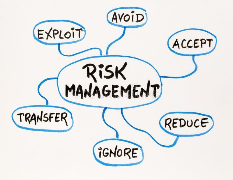 Zarządzanie ryzykiem umysłu mapy nakreślenie obraz stock