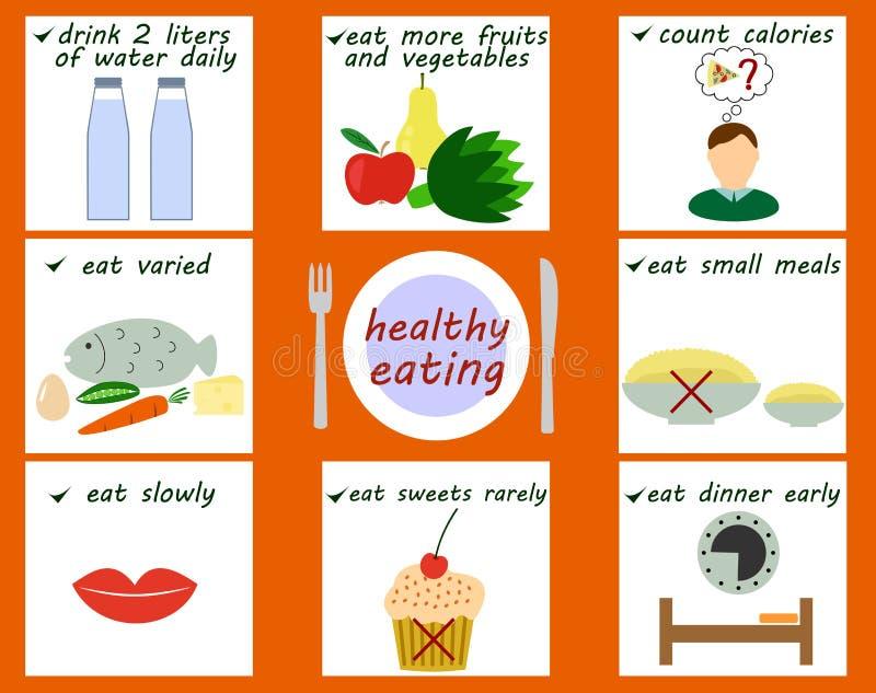 Zasady zdrowy łasowanie ilustracja wektor