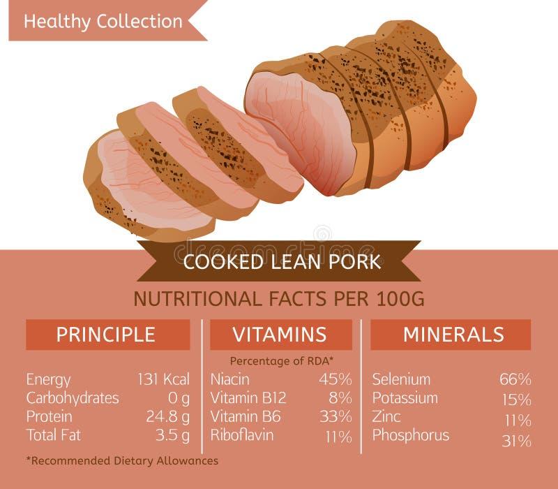 Zdrowy Inkasowy mięso royalty ilustracja