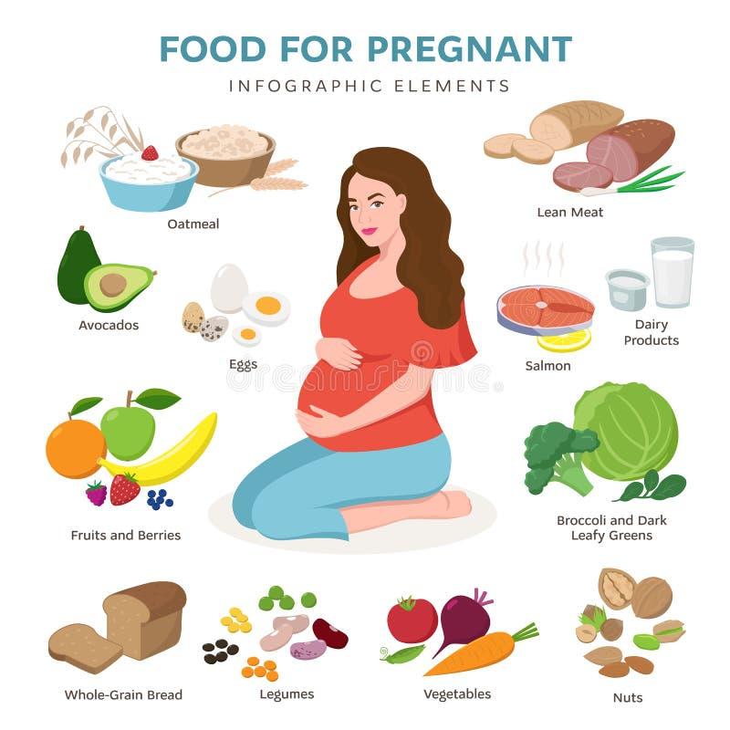 Zdrowy jedzenie dla ciężarnych wektorowych płaskich ikon odizolowywać na białym tle Śliczny kobiety w ciąży obsiadanie, produkty  royalty ilustracja
