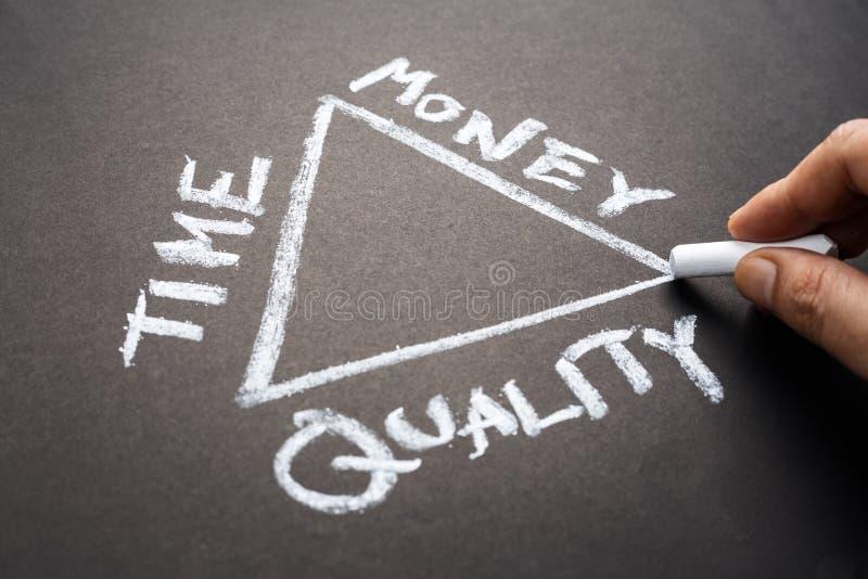 Zeit-Geld-Qualität stockfotos