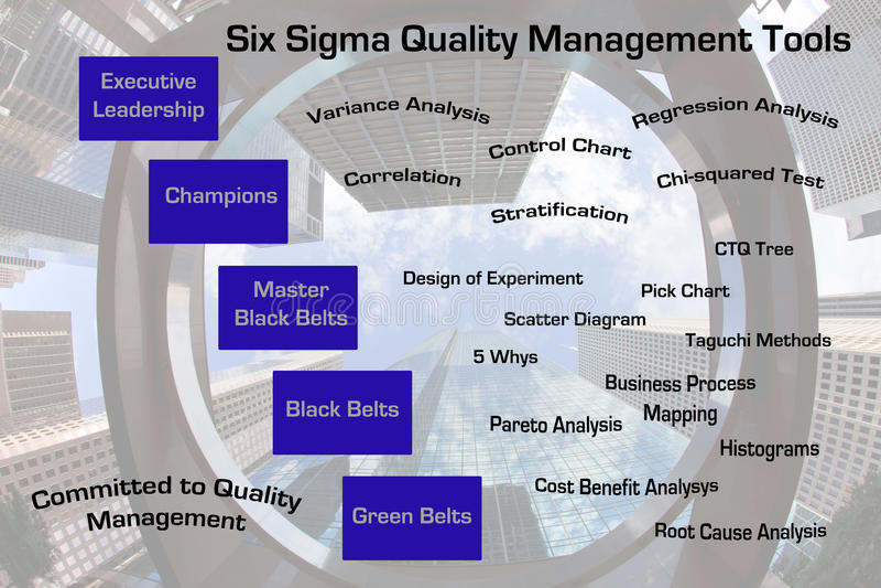 Download Zes De Kwaliteitsbewakingshulpmiddelen Van De Sigma Royalty-vrije Stock Afbeeldingen - Afbeelding: 23922199
