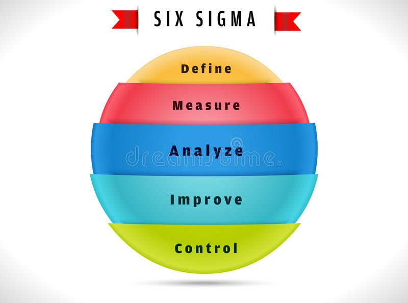zes die sigma, cyclus het proces op verbetering wijzen stock illustratie