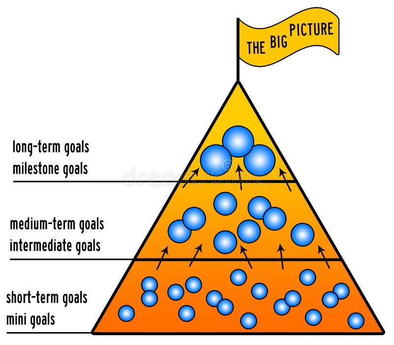 Ziele und das große Bild lizenzfreie abbildung
