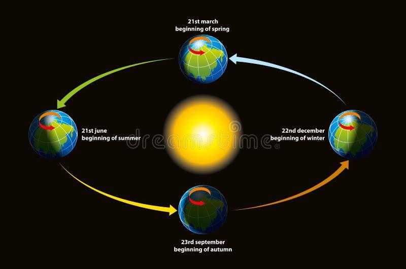 ziemska ekliptyka s ilustracja wektor
