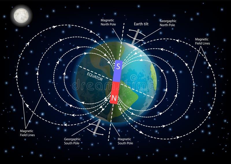 Ziemska pole magnetyczne diagrama wektoru ilustracja ilustracji
