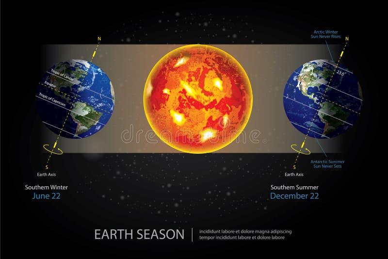 Ziemski odmienianie sezon ilustracja wektor