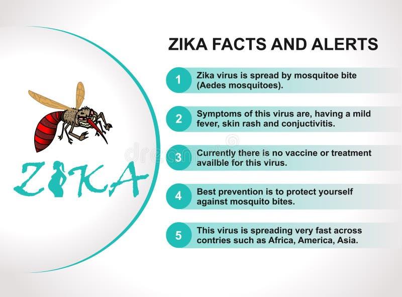 Zika Virus Alert Mosquito Bite Prevention And Symptoms