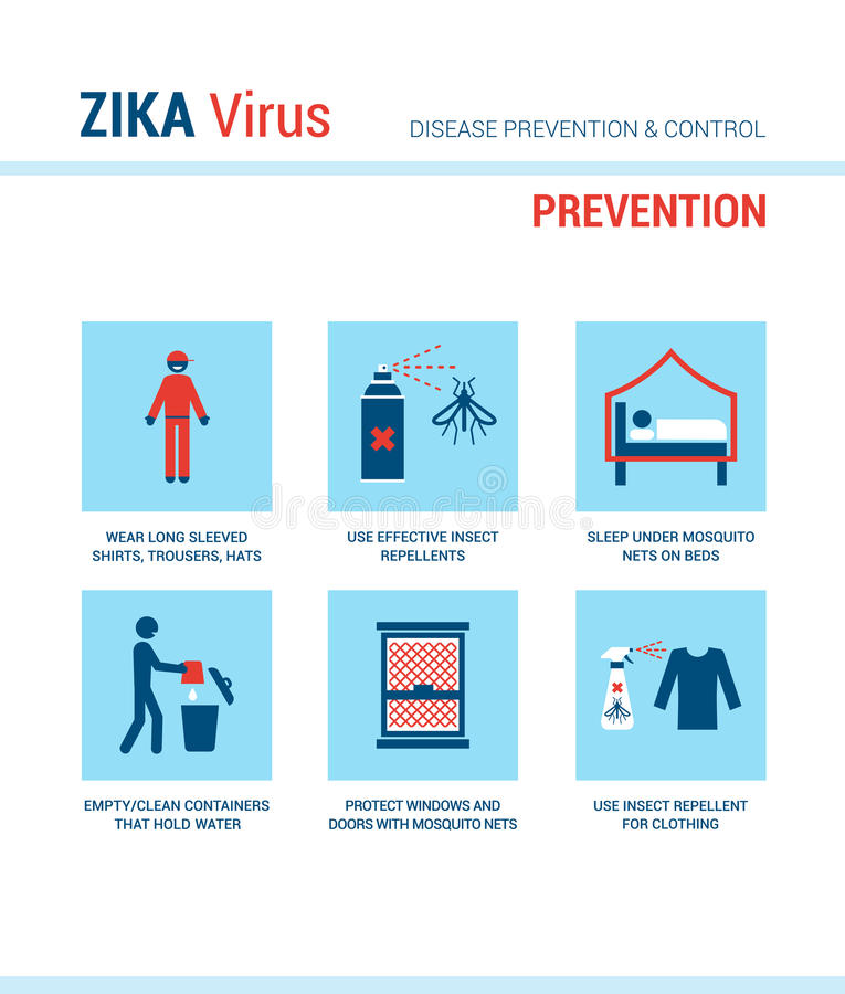 Zika virus prevention. Medical procedures with stick figures and text vector illustration
